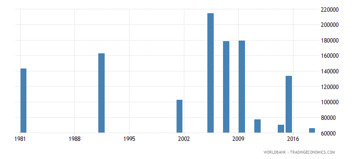 greece adult illiterate population 15 years male number wb data