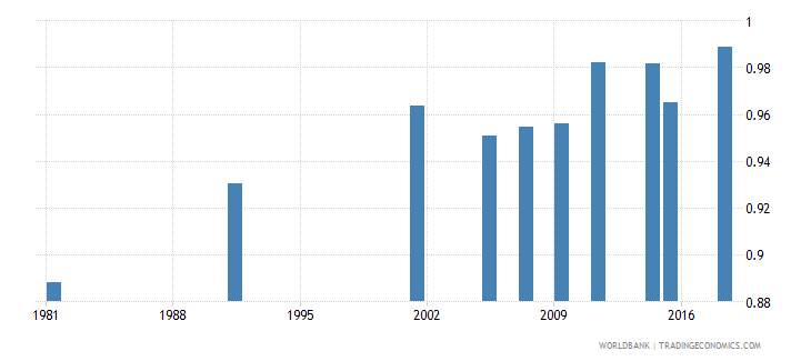 greece adult literacy rate population 15 years gender parity index gpi wb data