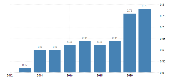 greece aggregate replacement ratio eurostat data