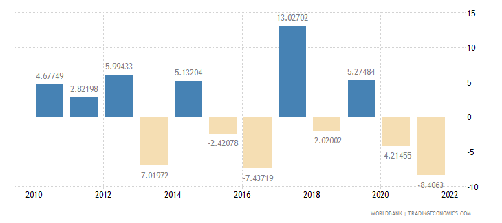 greece agriculture value added annual percent growth wb data
