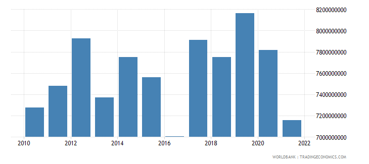 greece agriculture value added constant 2000 us dollar wb data