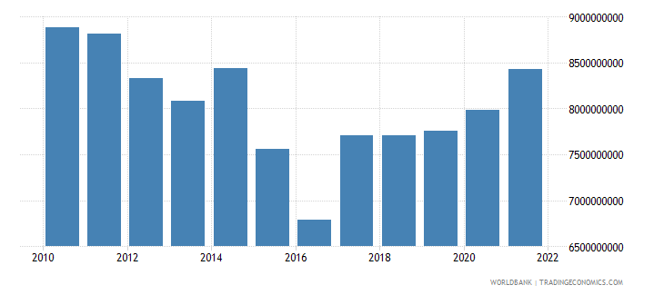 greece agriculture value added us dollar wb data