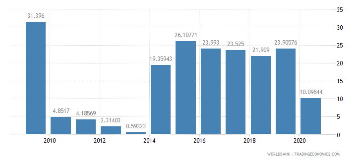 greece air transport freight million ton km wb data