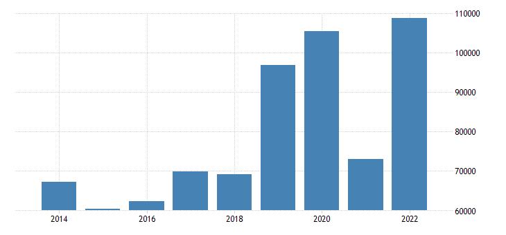 greece air transport of goods eurostat data