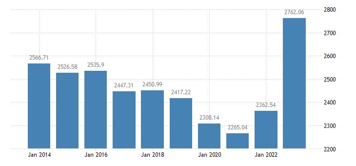 greece animal output production value at producer price eurostat data