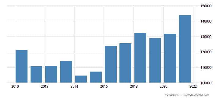 greece aquaculture production metric tons wb data