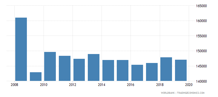 greece armed forces personnel total wb data
