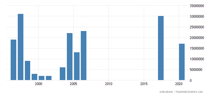 greece arms exports constant 1990 us dollar wb data