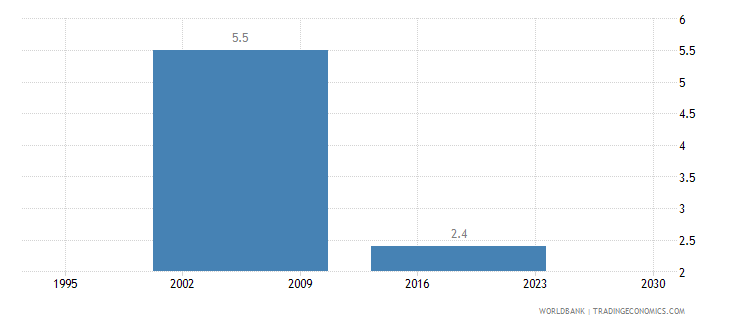 greece average time to clear exports through customs days wb data