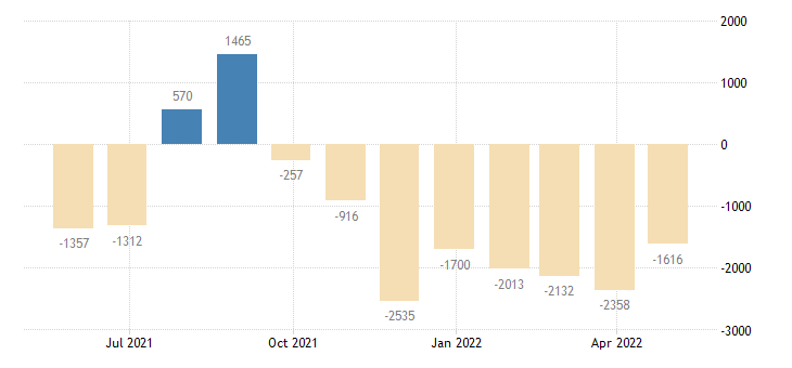 greece balance of payments current account eurostat data