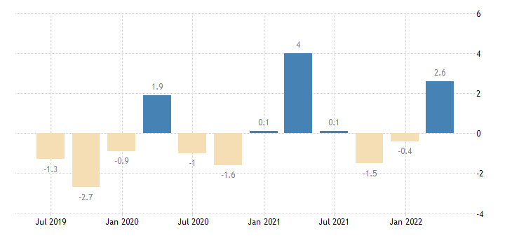 greece balance of payments current account on primary income eurostat data