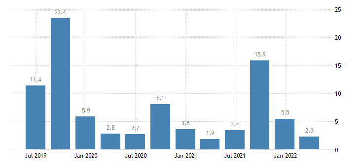 greece balance of payments current account on services eurostat data