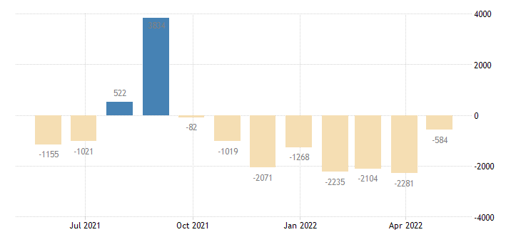 greece balance of payments current capital account eurostat data
