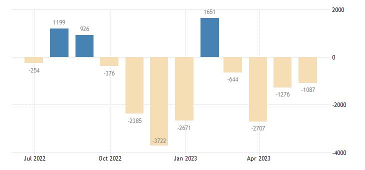 greece balance of payments financial account eurostat data