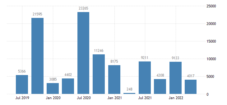 greece balance of payments financial account net on portfolio investment eurostat data