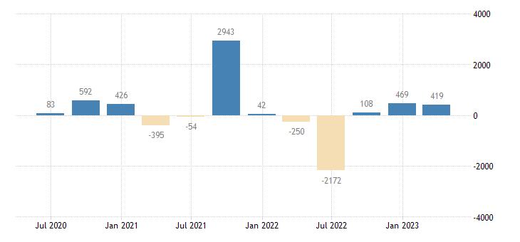 greece balance of payments financial account net on reserve assets eurostat data