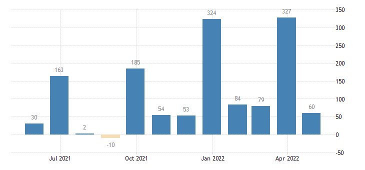greece balance of payments financial account on financial derivatives employee stock options eurostat data