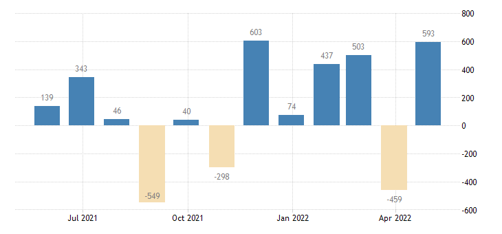 greece balance of payments financial account on net errors omissions eurostat data