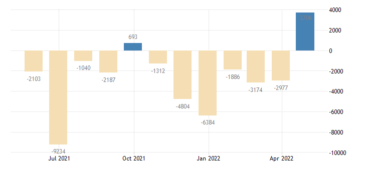 greece balance of payments financial account on other investment eurostat data