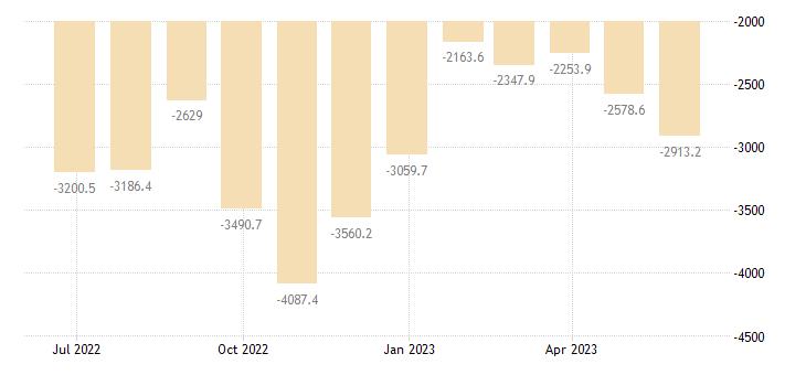 greece balance of trade eurostat data