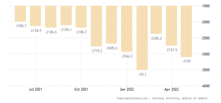 Greece Balance of Trade