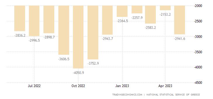 Greece Balance of Trade