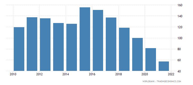 greece bank credit to bank deposits percent wb data
