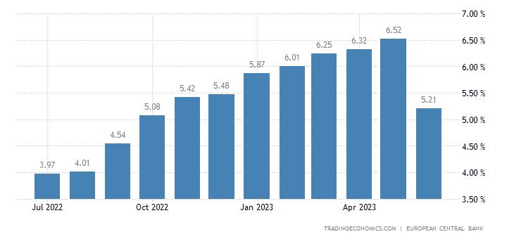 Greece Bank Lending Rate