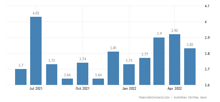 Greece Bank Lending Rate