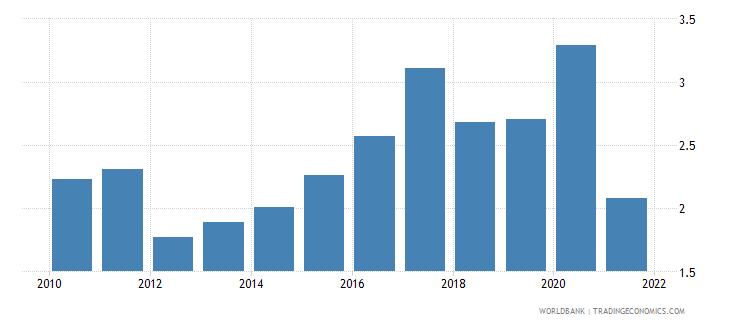 greece bank net interest margin percent wb data