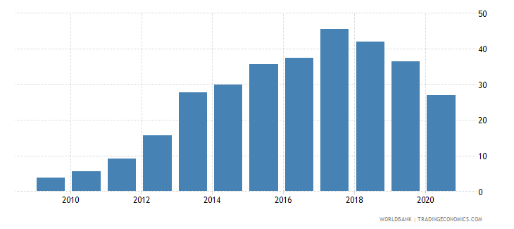 greece bank nonperfoming loans to total gross loans percent wb data