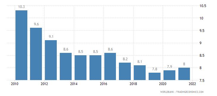greece birth rate crude per 1 000 people wb data