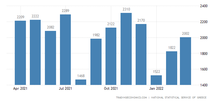 Greece Building Permits