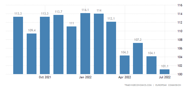 Greece Business Confidence