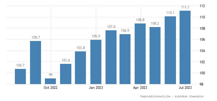 Greece Business Confidence