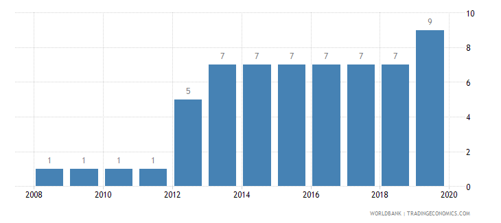 greece business extent of disclosure index 0 less disclosure to 10 more disclosure wb data