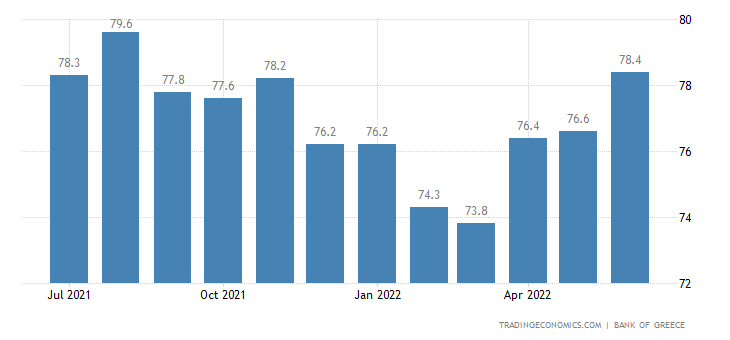Greece Capacity Utilization