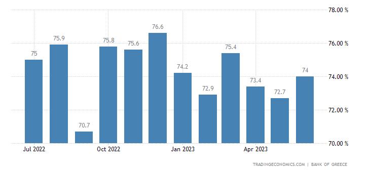 Greece Capacity Utilization
