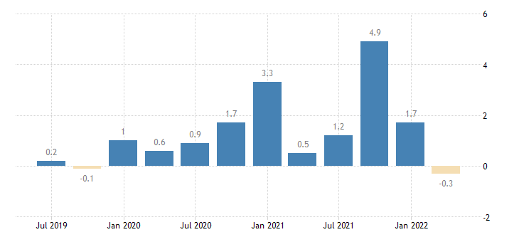 greece capital account eurostat data