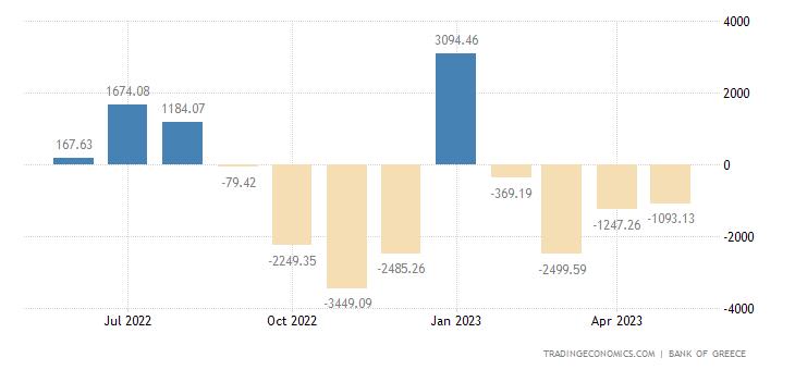 Greece Capital Flows