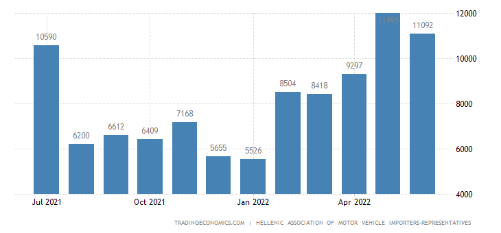 Greece Car Registrations