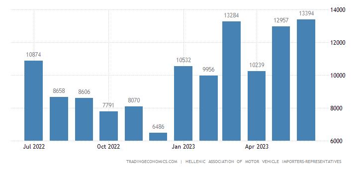 Greece Car Registrations