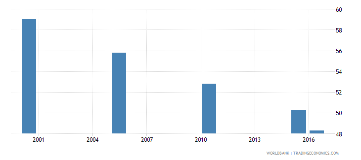 greece cause of death by injury ages 15 34 male percent relevant age wb data