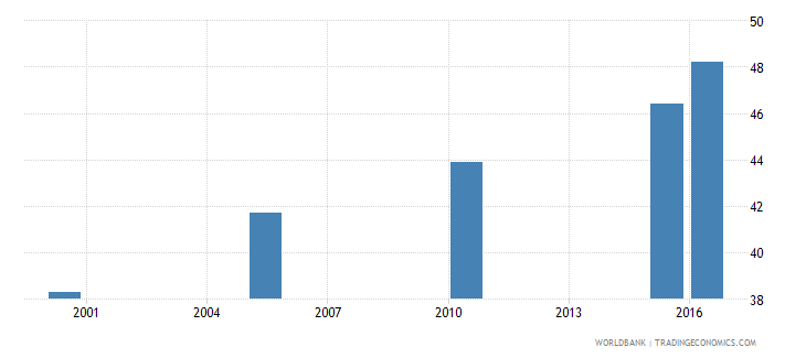 greece cause of death by non communicable diseases ages 15 34 male percent relevant age wb data
