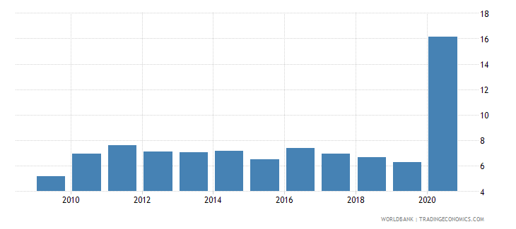 greece central bank assets to gdp percent wb data