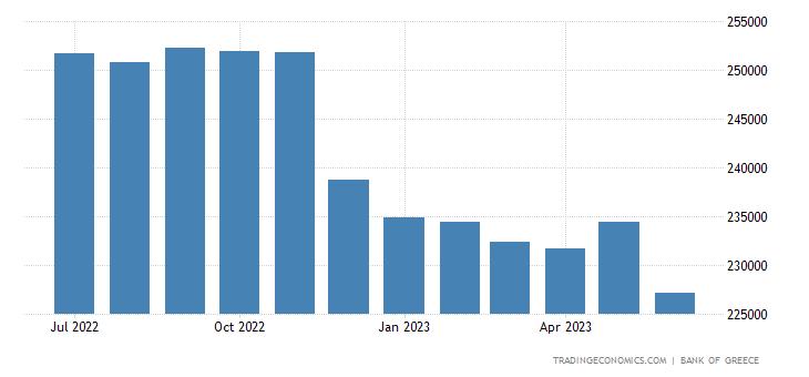 Greece Central Bank Balance Sheet