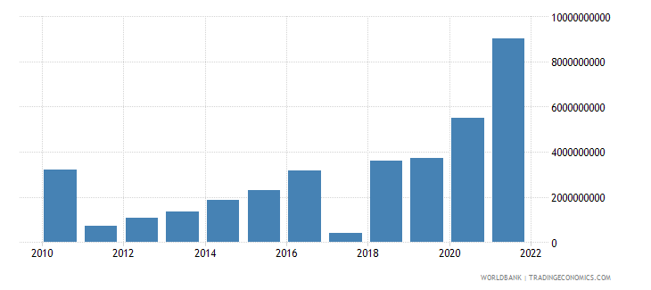greece changes in inventories current lcu wb data