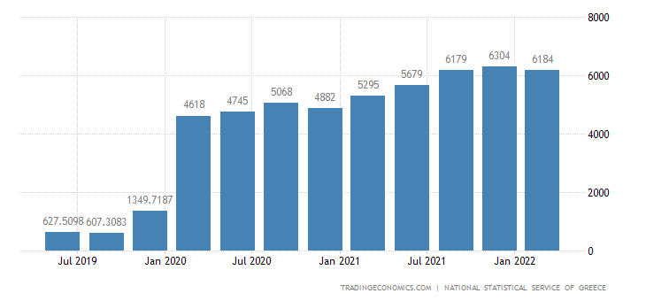 Greece Changes In Inventories