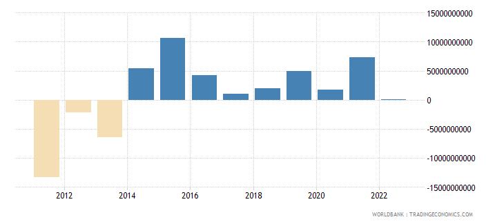 greece changes in net reserves bop us dollar wb data