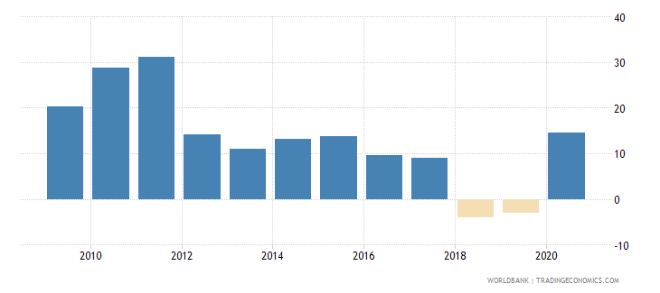greece claims on central government etc percent gdp wb data